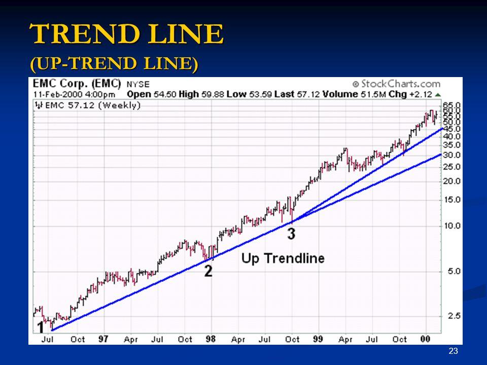 TREND LINE (UP-TREND LINE)