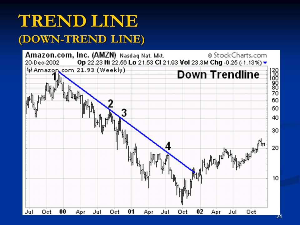 TREND LINE (DOWN-TREND LINE)