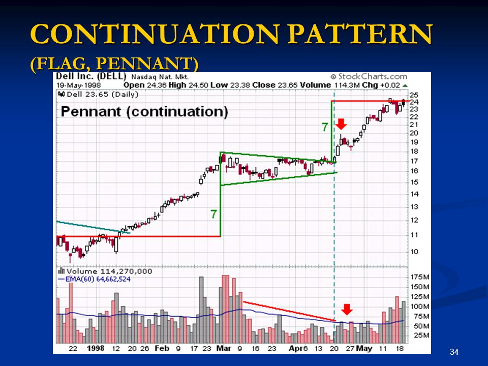 CONTINUATION PATTERN (FLAG, PENNANT)
