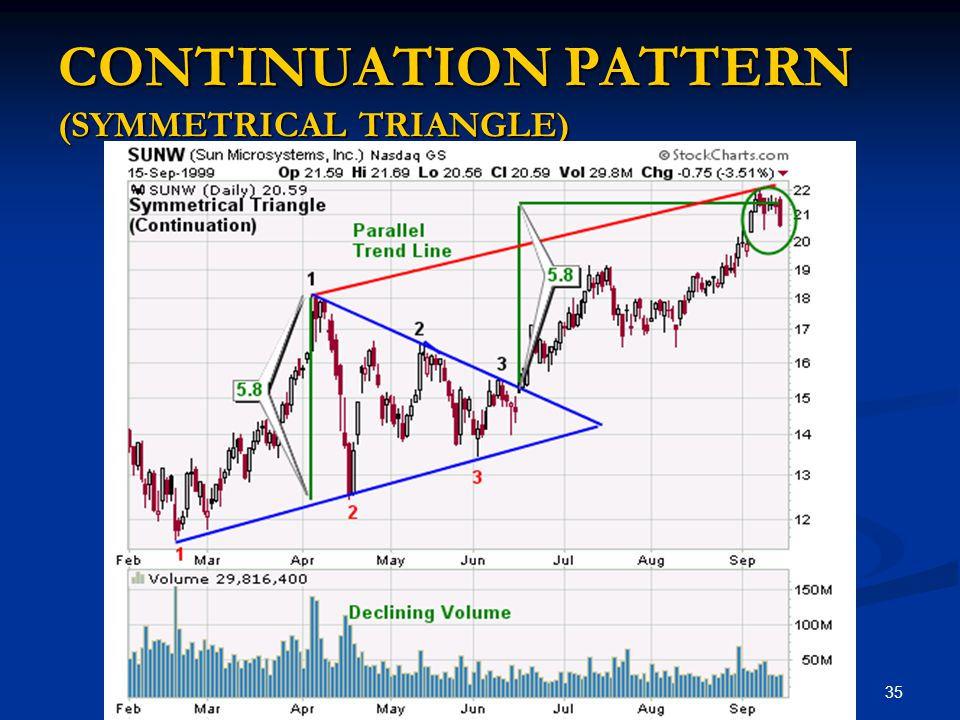 CONTINUATION PATTERN (SYMMETRICAL TRIANGLE)