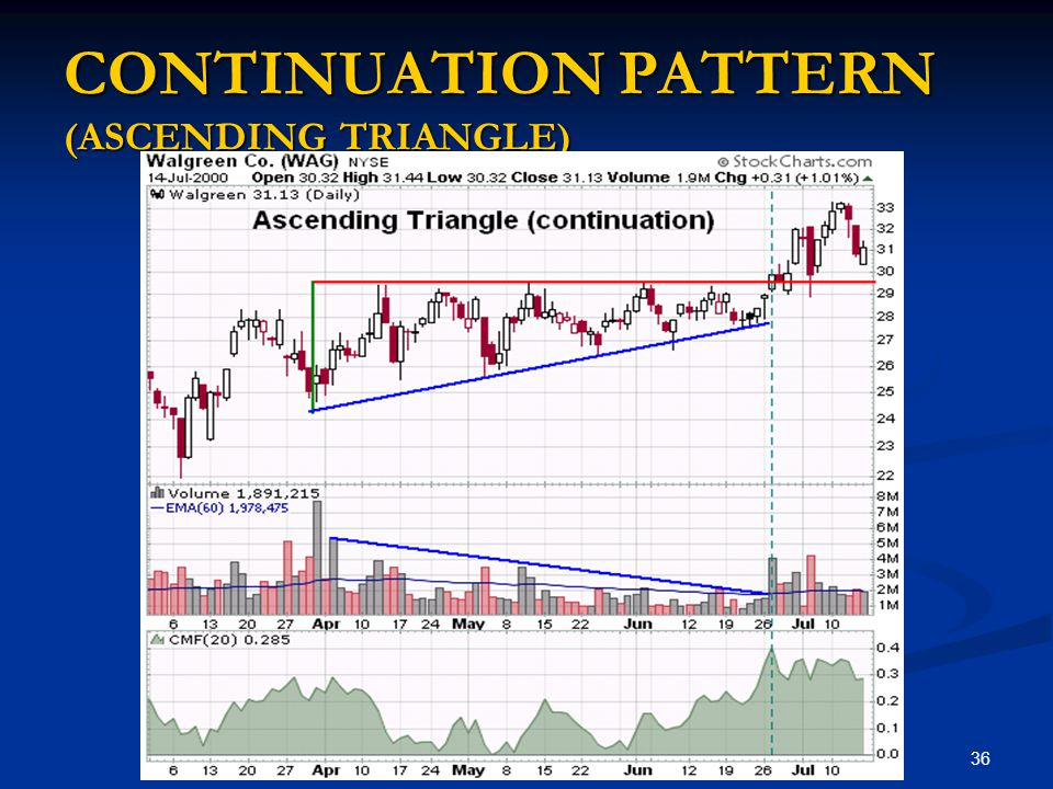 CONTINUATION PATTERN (ASCENDING TRIANGLE)