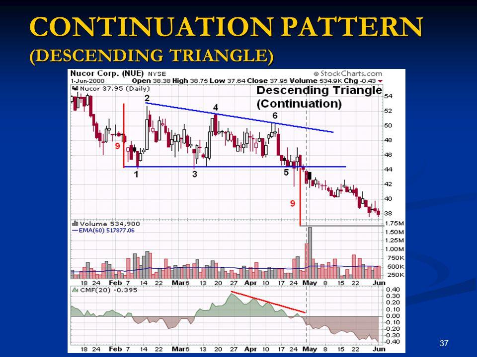 CONTINUATION PATTERN (DESCENDING TRIANGLE)
