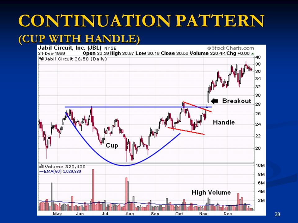 CONTINUATION PATTERN (CUP WITH HANDLE)