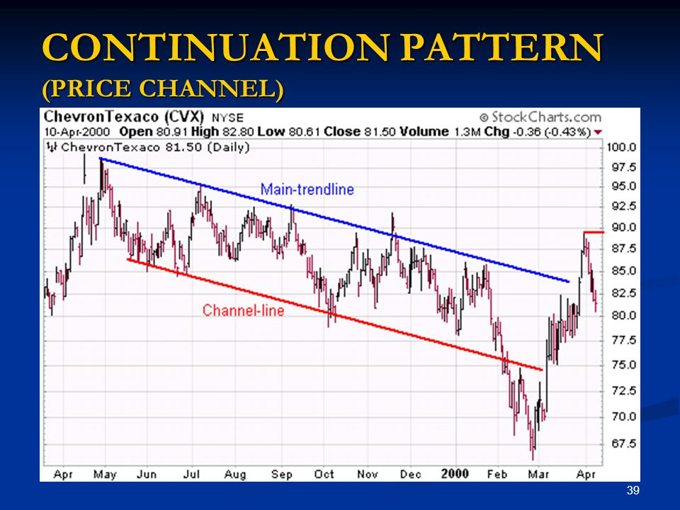 CONTINUATION PATTERN (PRICE CHANNEL)