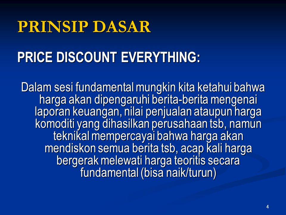 PRINSIP DASAR PRICE DISCOUNT EVERYTHING: