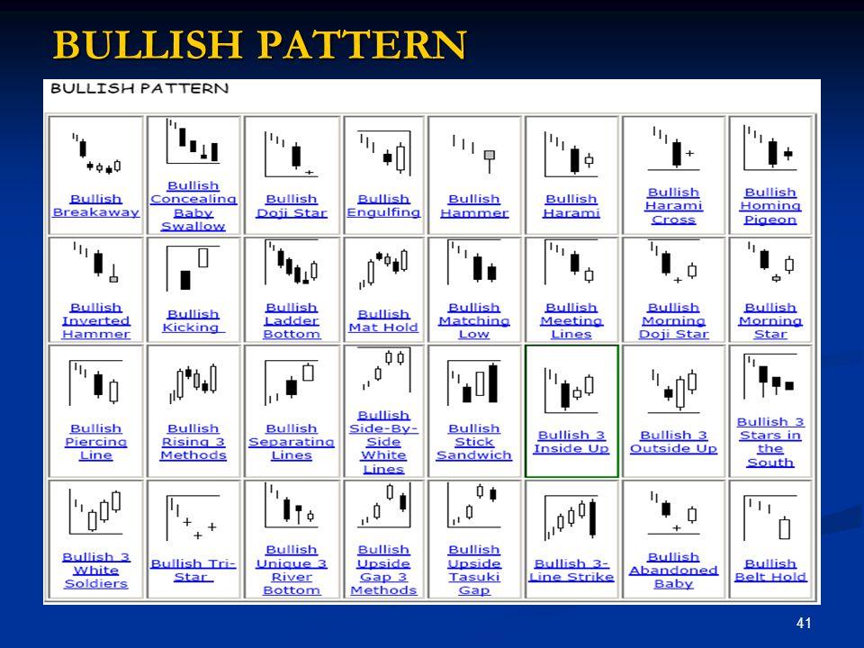 BULLISH PATTERN