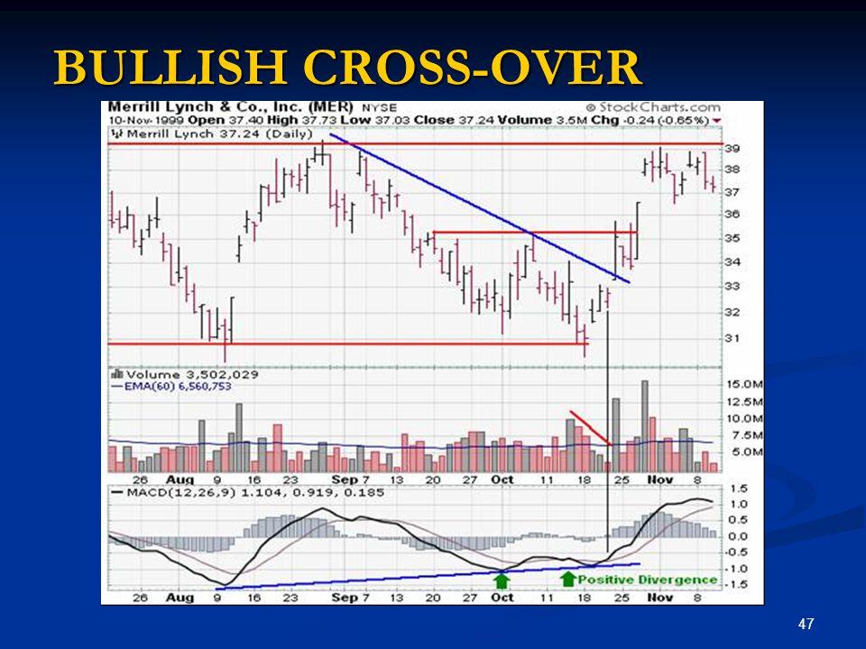 BULLISH CROSS-OVER