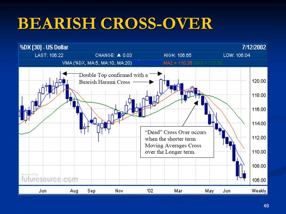 BEARISH CROSS-OVER