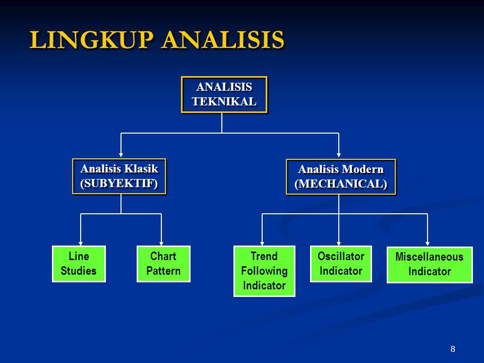 LINGKUP ANALISIS ANALISIS TEKNIKAL Analisis Klasik (SUBYEKTIF)