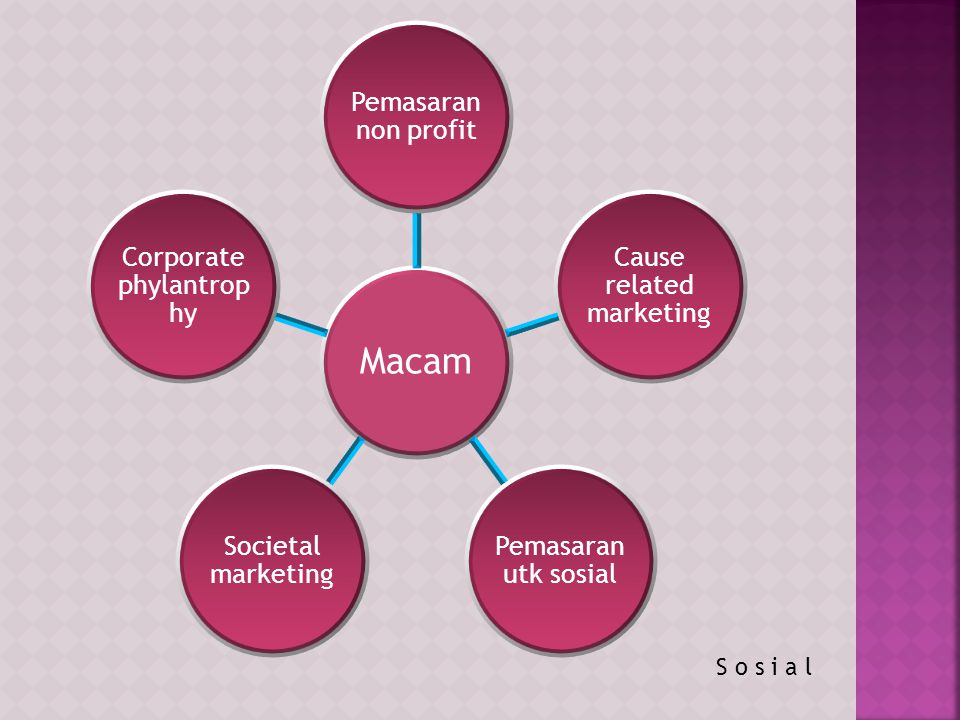Macam Pemasaran non profit Cause related marketing