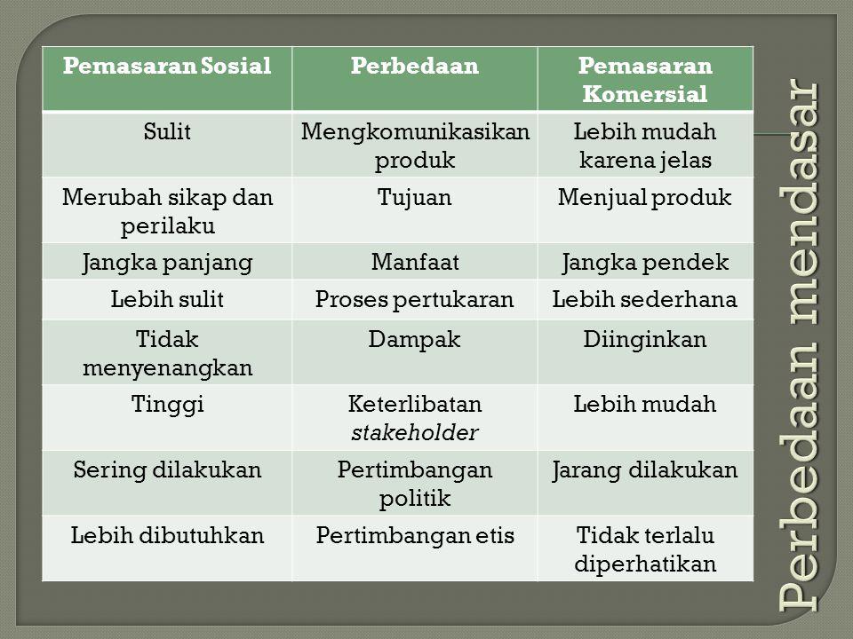 Perbedaan mendasar Pemasaran Sosial Perbedaan Pemasaran Komersial