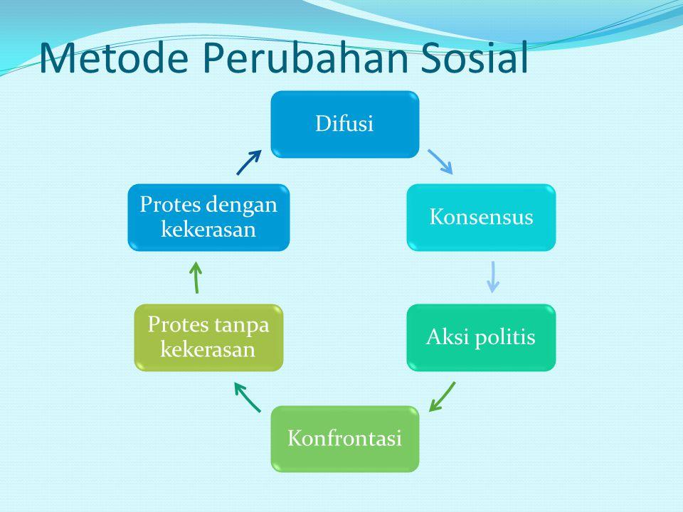 Metode Perubahan Sosial