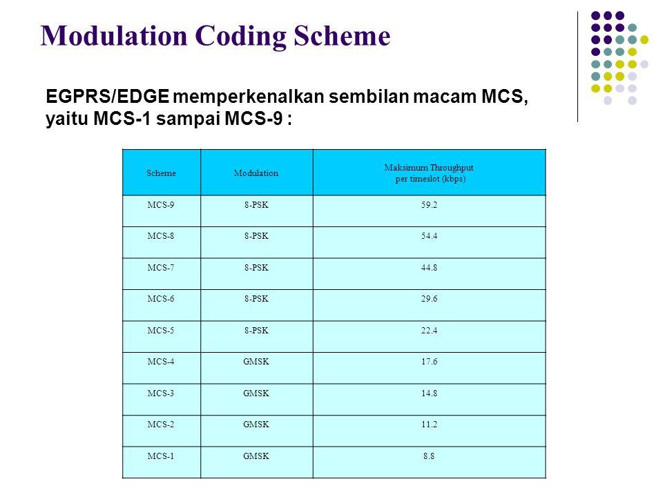 Modulation Coding Scheme