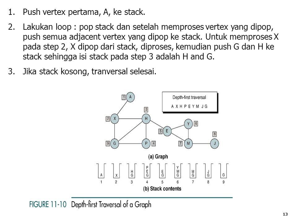 Push vertex pertama, A, ke stack.