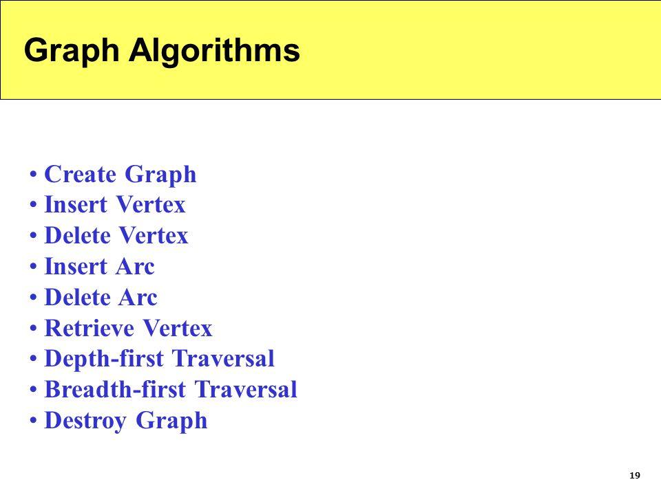 Graph Algorithms Create Graph Insert Vertex Delete Vertex Insert Arc