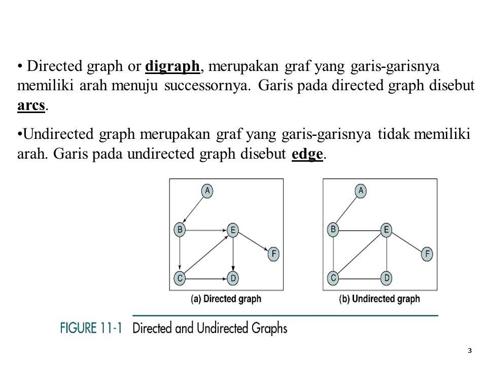Directed graph or digraph, merupakan graf yang garis-garisnya memiliki arah menuju successornya. Garis pada directed graph disebut arcs.