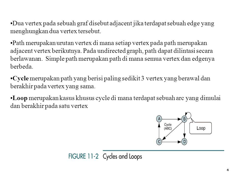 Dua vertex pada sebuah graf disebut adjacent jika terdapat sebuah edge yang menghungkan dua vertex tersebut.