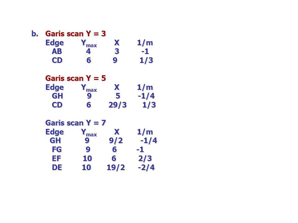 b. Garis scan Y = 3. Edge Ymax X 1/m. AB 4 3 -1.