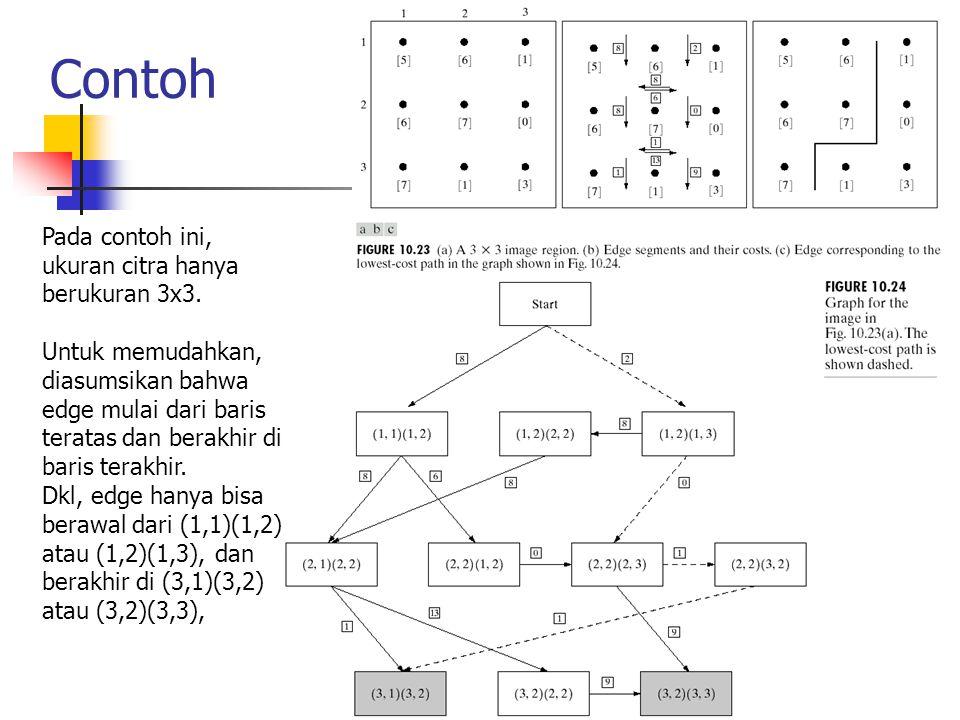 Contoh Pada contoh ini, ukuran citra hanya berukuran 3x3.