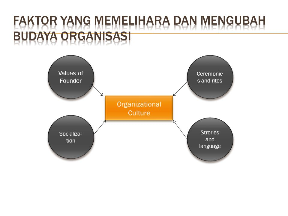 Faktor yang memelihara dan mengubah Budaya organisasi