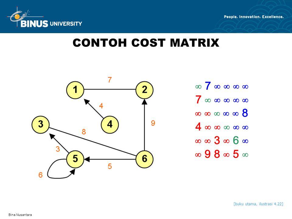 CONTOH COST MATRIX ∞ 7 ∞ ∞ ∞ ∞ 7 ∞ ∞ ∞ ∞ ∞ ∞ ∞ ∞ ∞ ∞ 8 4 ∞ ∞ ∞ ∞ ∞