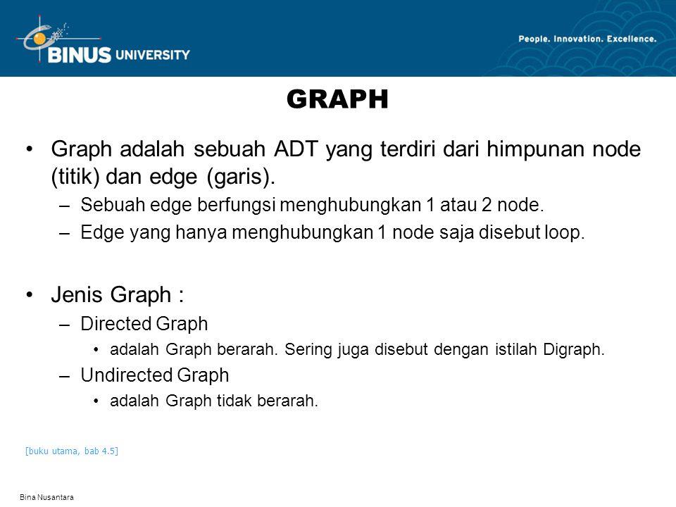 GRAPH Graph adalah sebuah ADT yang terdiri dari himpunan node (titik) dan edge (garis). Sebuah edge berfungsi menghubungkan 1 atau 2 node.