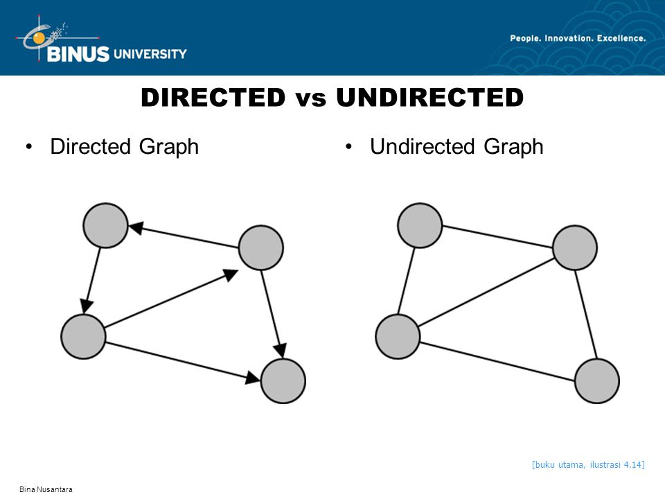 DIRECTED vs UNDIRECTED