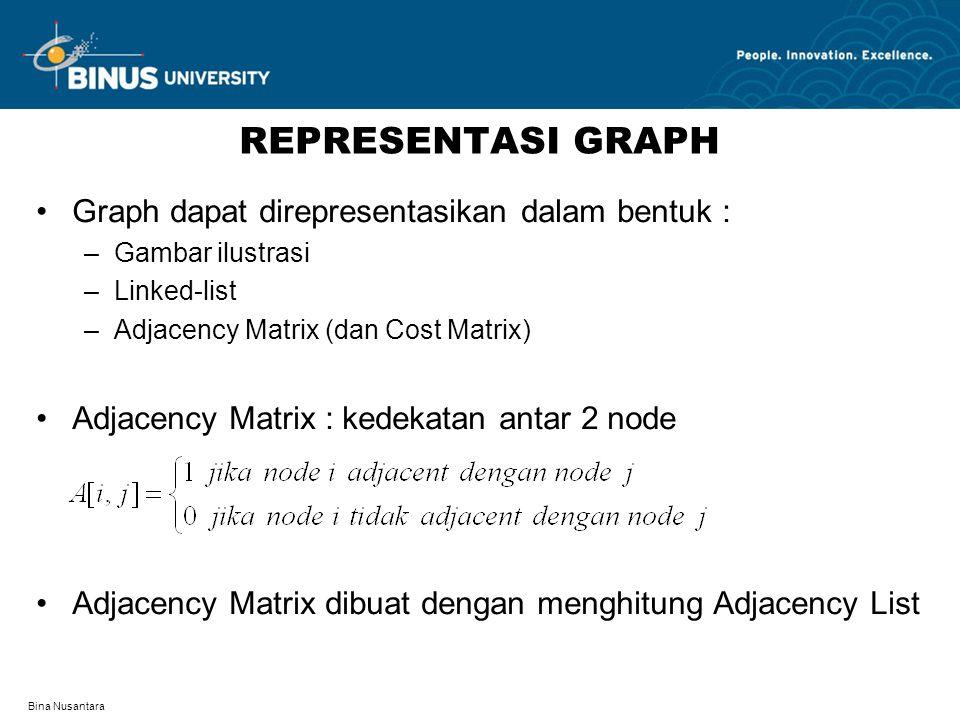 REPRESENTASI GRAPH Graph dapat direpresentasikan dalam bentuk :