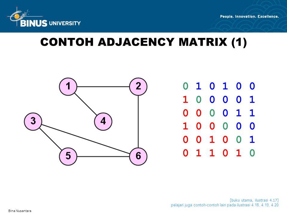 CONTOH ADJACENCY MATRIX (1)
