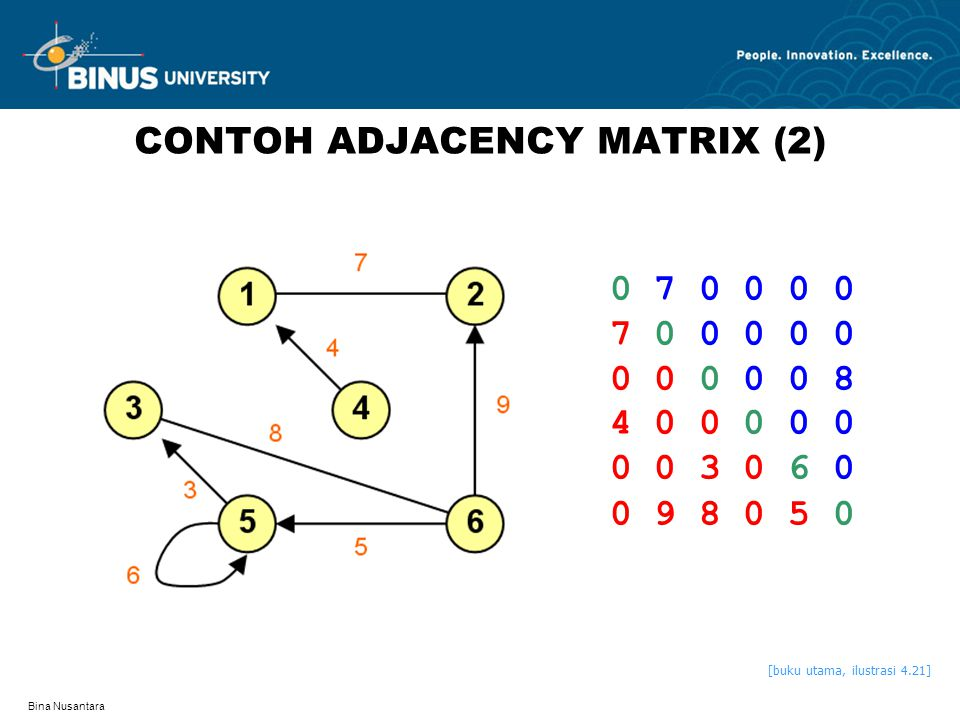 CONTOH ADJACENCY MATRIX (2)