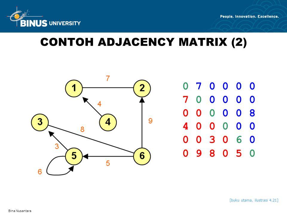 CONTOH ADJACENCY MATRIX (2)