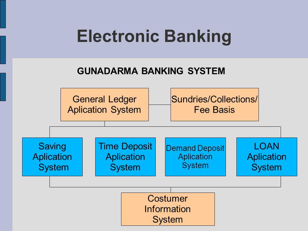 GUNADARMA BANKING SYSTEM