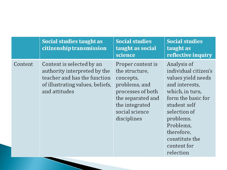 Social studies taught as citizenship transmission
