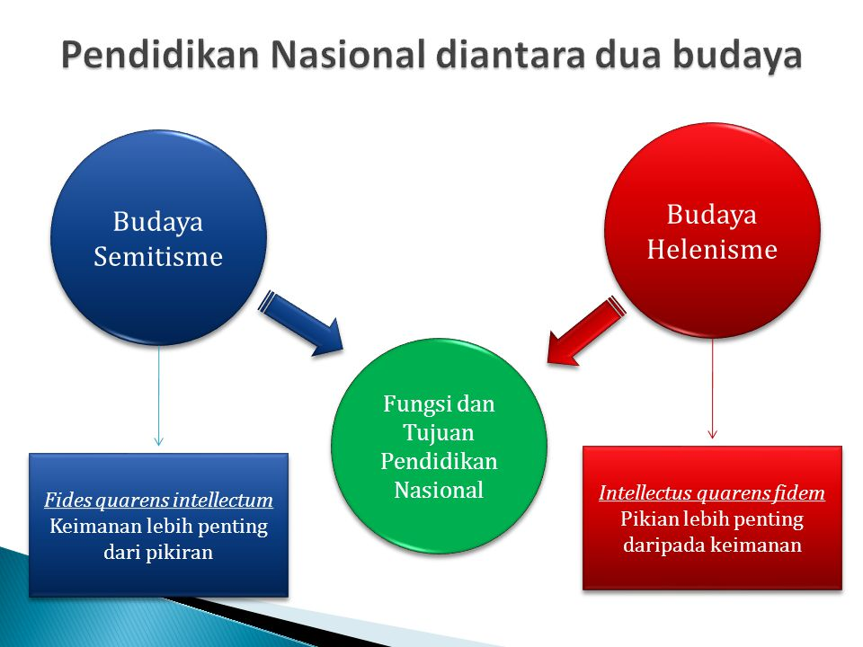 Pendidikan Nasional diantara dua budaya