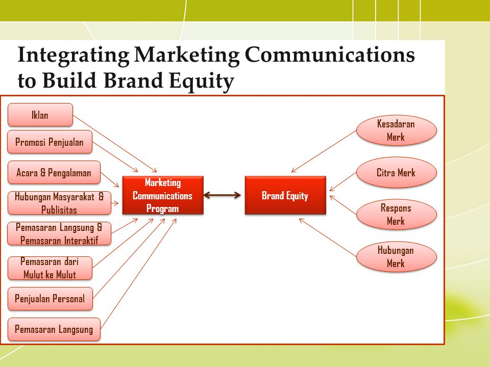 imc and brand building