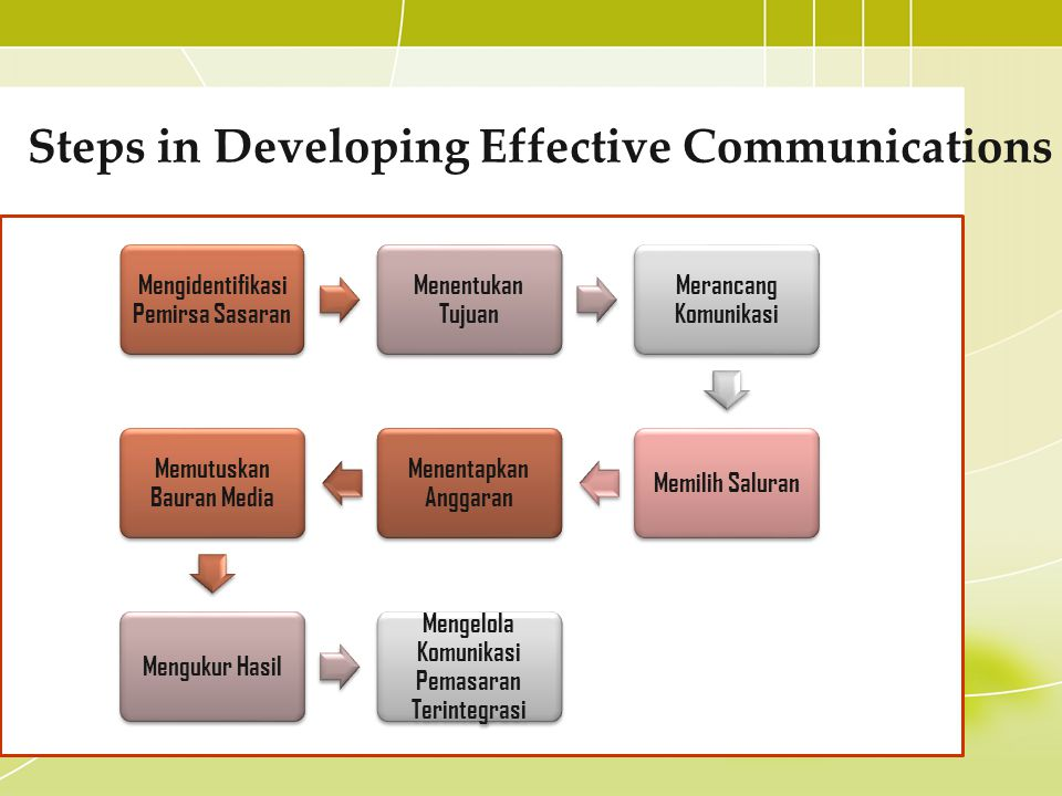 Steps in Developing Effective Communications