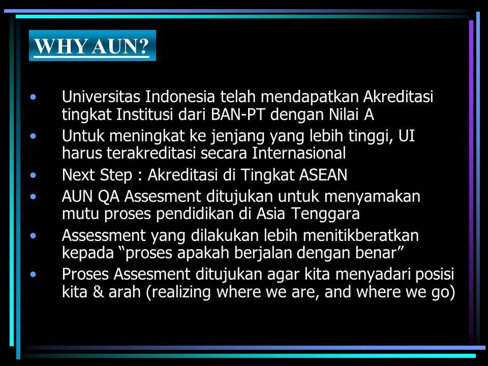 WHY AUN Universitas Indonesia telah mendapatkan Akreditasi tingkat Institusi dari BAN-PT dengan Nilai A.