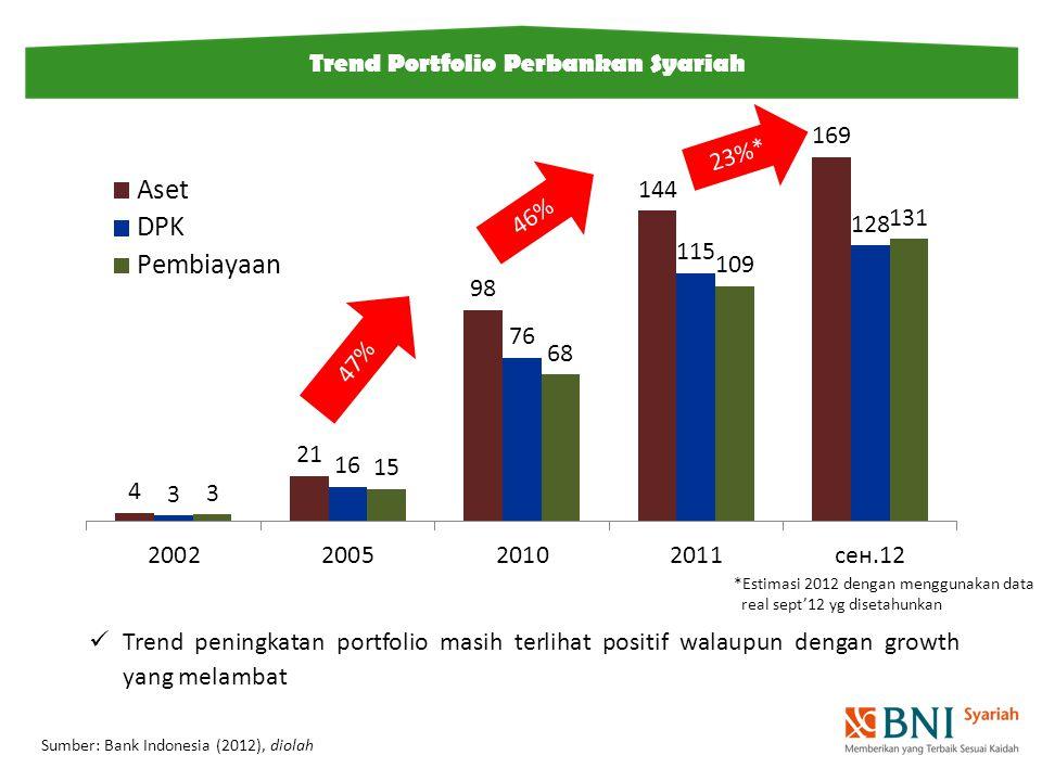 Trend Portfolio Perbankan Syariah