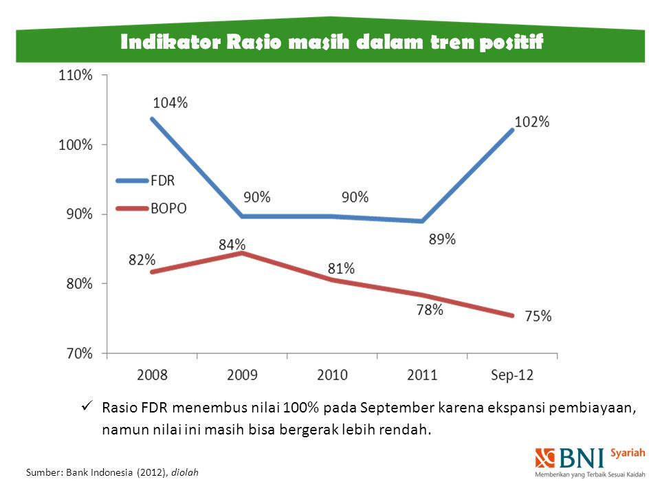 Indikator Rasio masih dalam tren positif