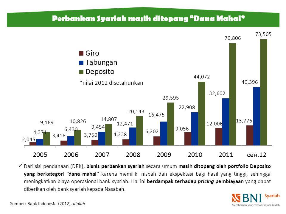 Perbankan Syariah masih ditopang Dana Mahal