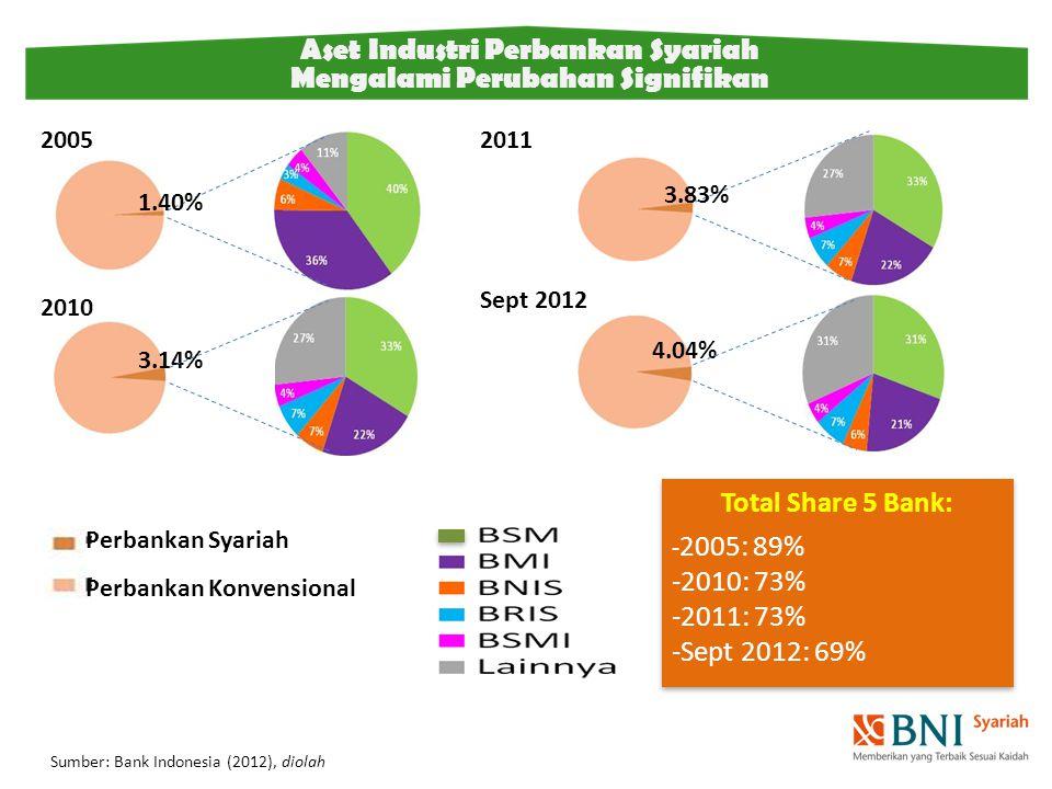 Aset Industri Perbankan Syariah Mengalami Perubahan Signifikan