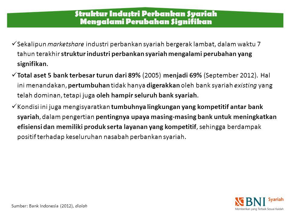Struktur Industri Perbankan Syariah Mengalami Perubahan Signifikan