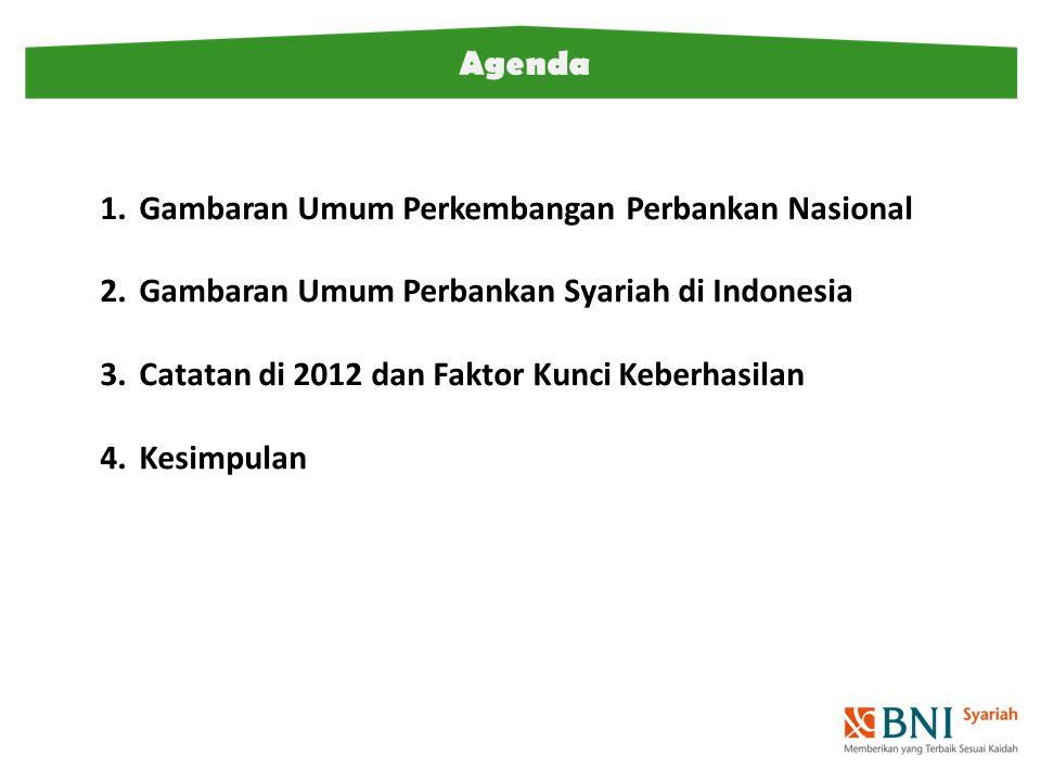 Agenda Gambaran Umum Perkembangan Perbankan Nasional. Gambaran Umum Perbankan Syariah di Indonesia.