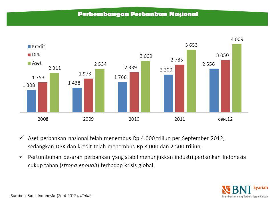 Perkembangan Perbankan Nasional