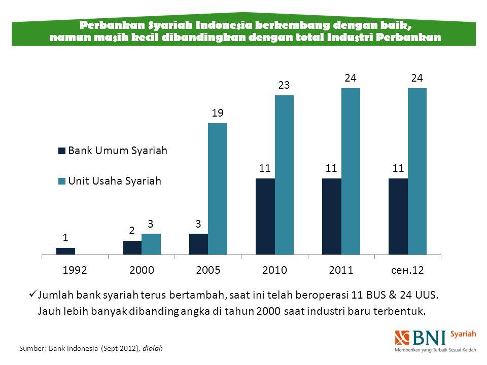 Perbankan Syariah Indonesia berkembang dengan baik,