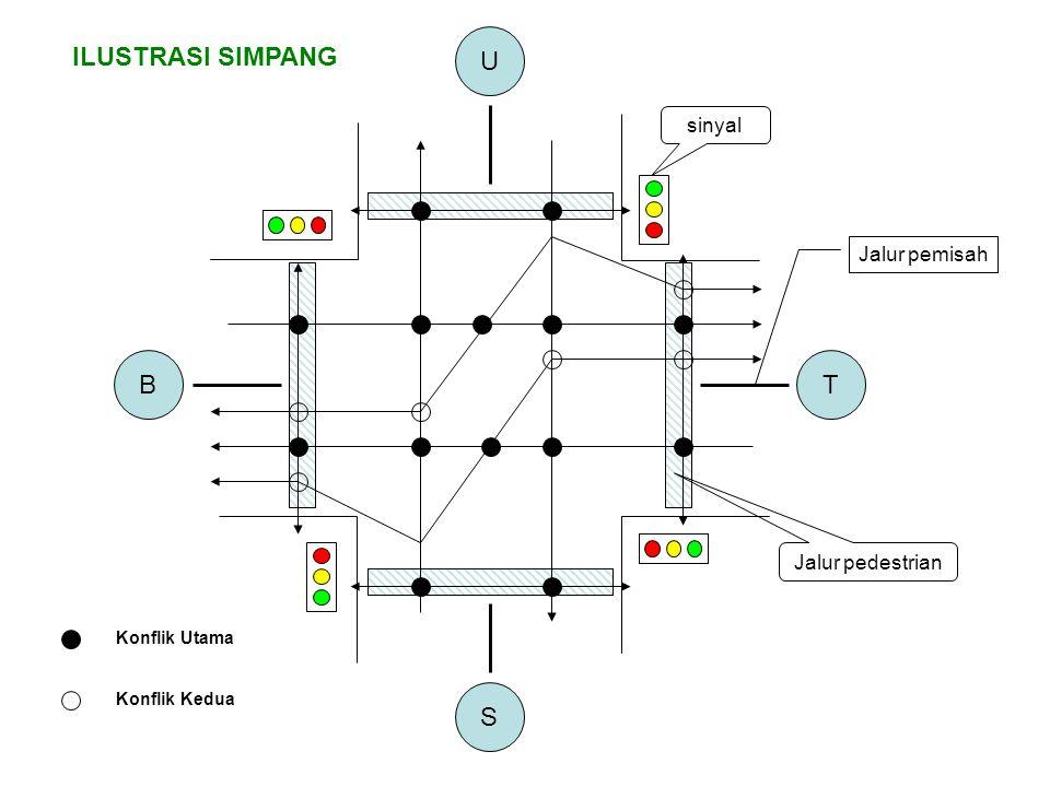 U ILUSTRASI SIMPANG B T S sinyal Jalur pemisah Jalur pedestrian