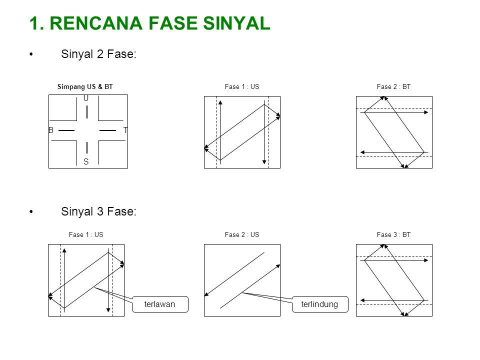1. RENCANA FASE SINYAL Sinyal 2 Fase: Sinyal 3 Fase: B U T S terlawan