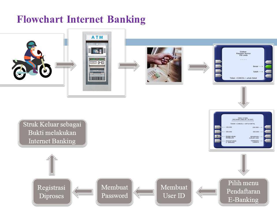 Flowchart Internet Banking