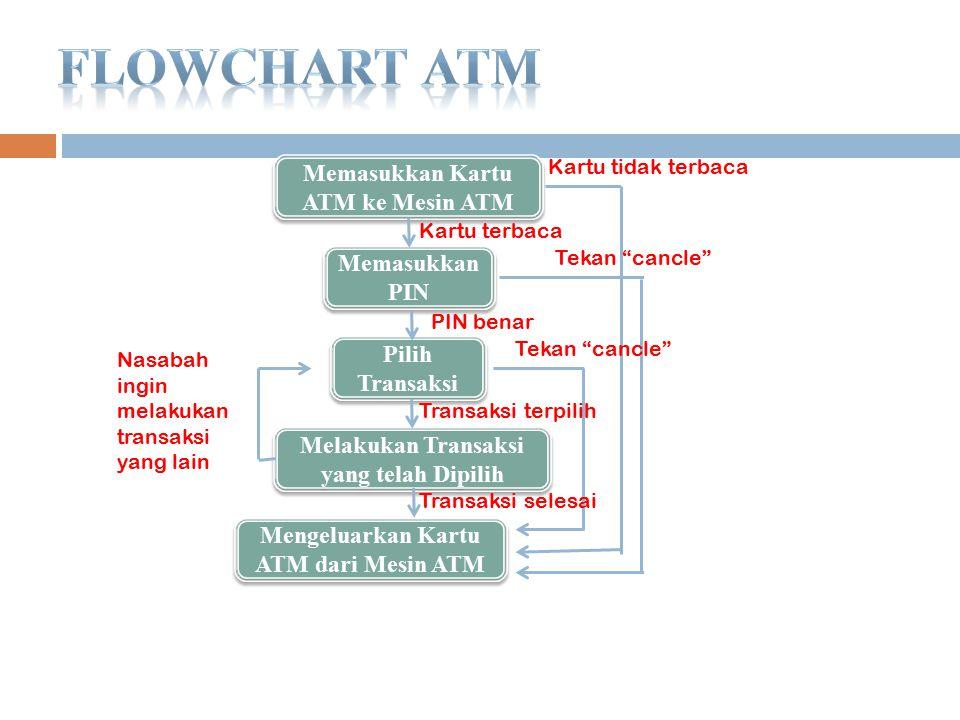 Flowchart ATM Memasukkan Kartu ATM ke Mesin ATM Memasukkan PIN