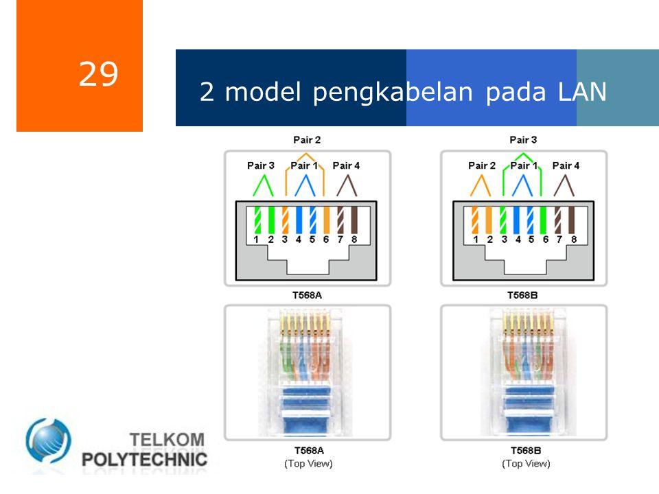 2 model pengkabelan pada LAN
